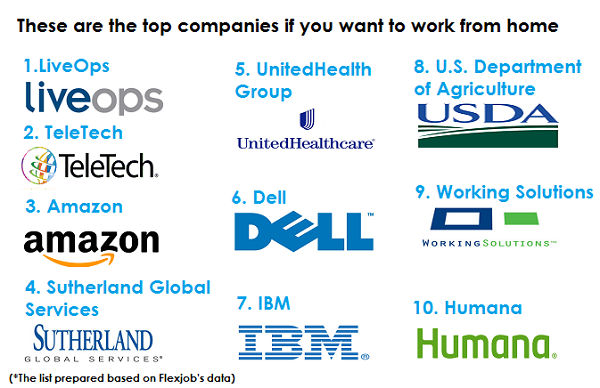 Top companies if you want work from home Clockit
