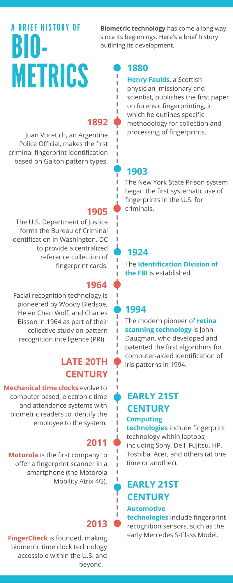 The Science of Biometrics: A Timeline of Biometric Authentication